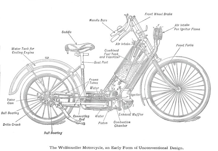 1894_Hildebrand_&_Wolfmüller_diagram